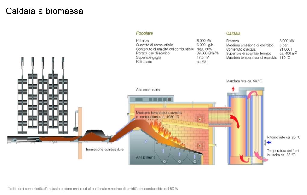 Produzione di calore azienda pubbliservizi brunico for Caldaia a biomassa wikipedia